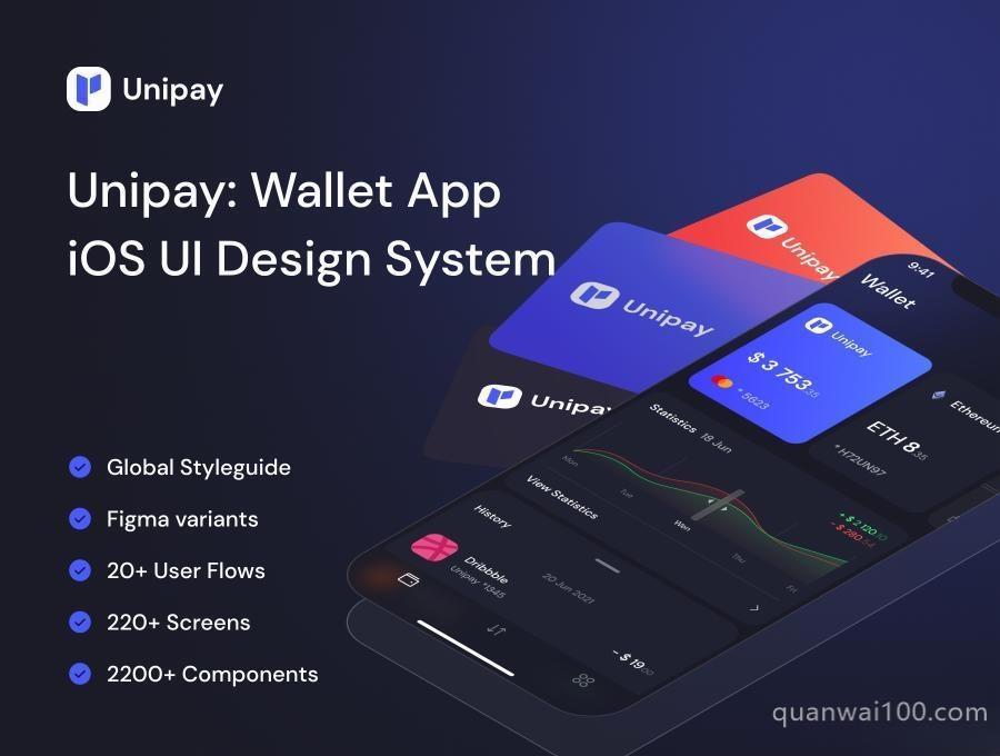 现代简约的电子钱包iOS APP UI Kit设计Figma模板——Unipay